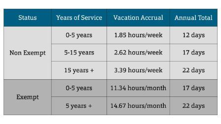 Vacation Accrual Table